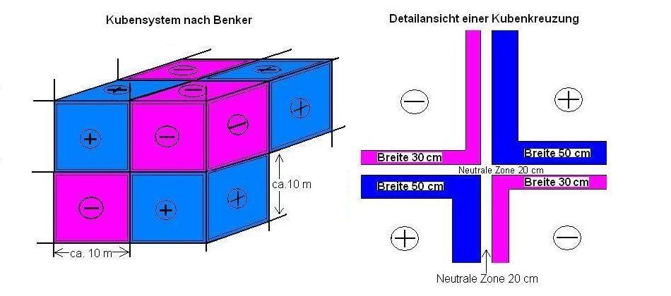 Skizze eines Benker-Kuben-Systems