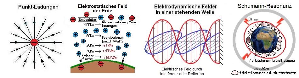 Elektrische Felder