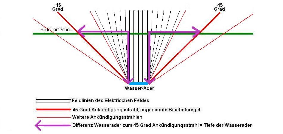 Schematische Darstellung einer Wasserader